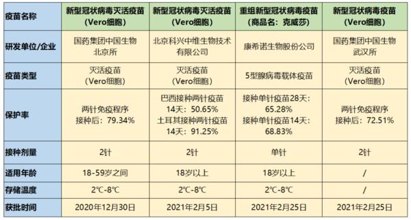 中国新冠疫苗有几种 国内四款新冠疫苗的区别
